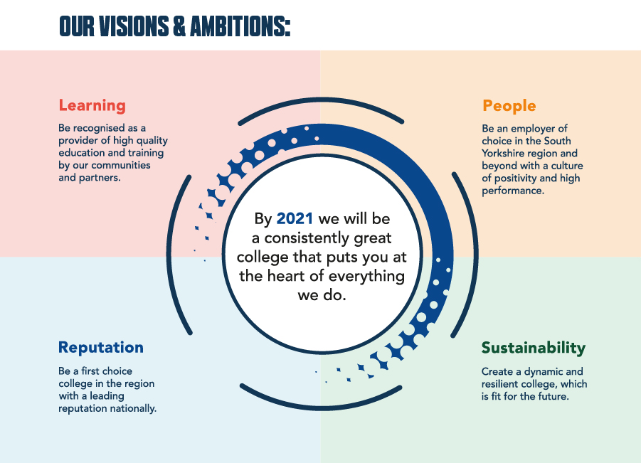 Our visions and ambitions